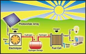energia solar esquema